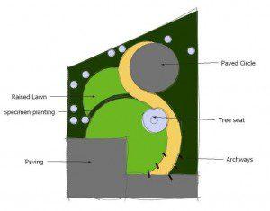 Surrey Postal Garden Design concept sketch 2