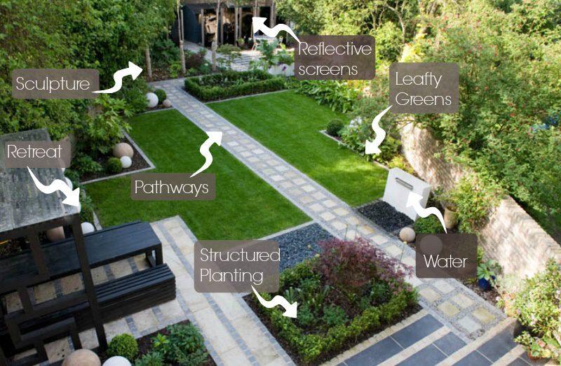 Herb Garden Outdoor Design Landscapes